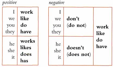 Present Simple negative